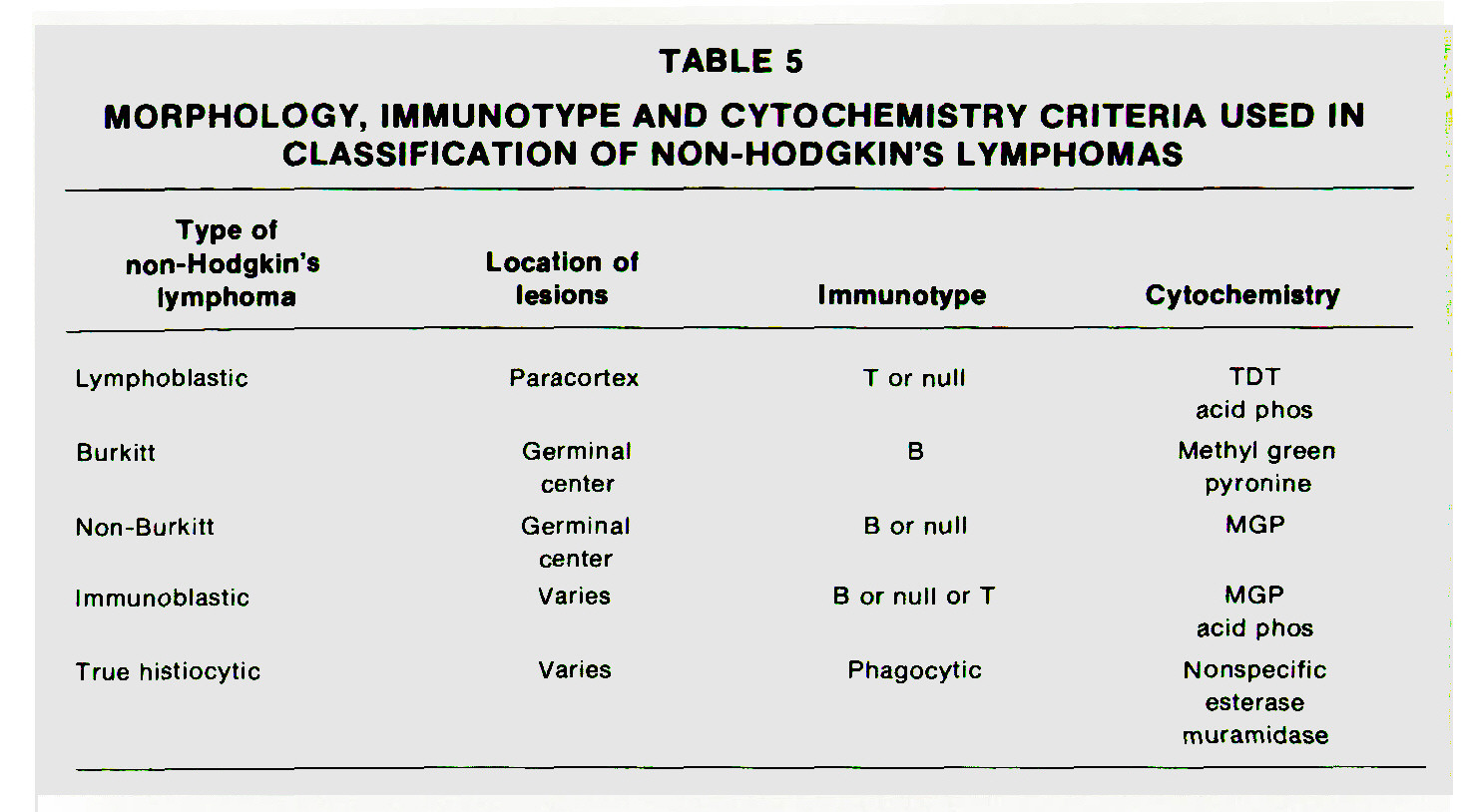 TABLE 5MORPHOLOGY, IMMUNOTYPE AND CYTOCHEMISTRY CRITERIA USED IN CLASSIFICATION OF NON-HODGKIN'S LYMPHOMAS