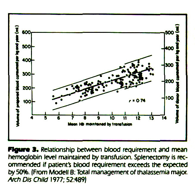 Figure 3. Relationship between blood requirement and mean hemoglobin level maintained by transfusion. Splenectomy is recommended if patient* btood requirement exceeds the expected by 50%. (From Modell B: Total management of thalassemia major Arch Dis Child 1977; 52:489)