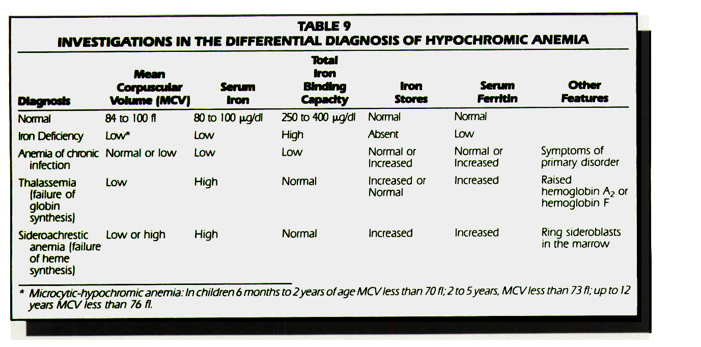 TABLE 9INVESTIGATIONS IN THE DIFFERENTIAL DIAGNOSIS OF HYPOCHROMIC ANEMIA