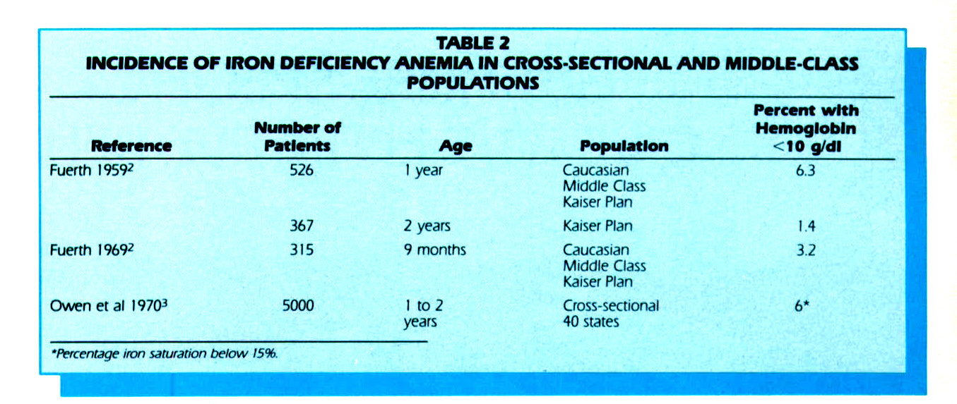 TABLE 2INCIDENCE OF IRON DEFICIENCY ANEMIA IN CROSS-SECTIONAL AND MIDDLE-CLASS POPULATIONS