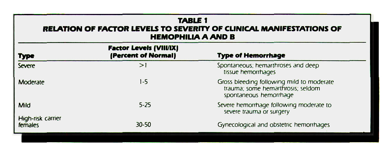 TABLE 1RELATION OF FACTOR LEVELS TO SEVERfTY OF CLINICAL MANIFESTATIONS OF HEMOPHILIA A AND B