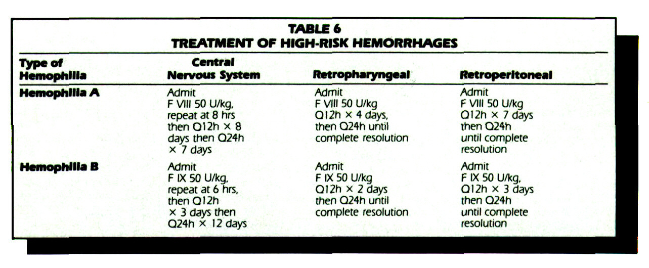 TABLE 6TREATMENT OF HIGH-RISK HEMORRHAGES