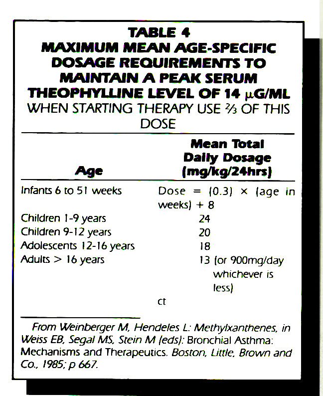 TABLE 4MAXIMUM MEAN AGE-SPECIFIC DOSAGE REQUIREMENTS TO MAINTAIN A PEAK SERUM THEOPHYLUNE LEVEL OF 14 µß/ML WHEN STARTING THERAPY USE 2/3 OF THIS DOSE