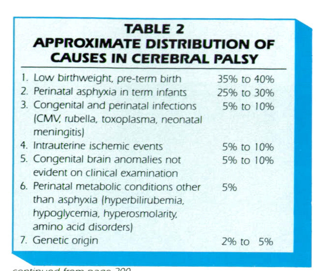 TABLE 2APPROXIMATE DISTRIBUTION OF CAUSES IN CEREBRAL PALSY