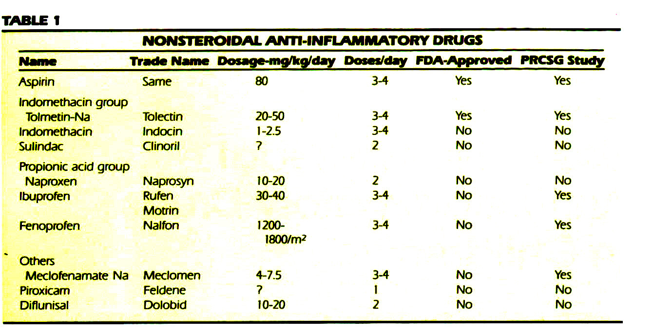 TABLE 1NONSTEROIDAL ANTI-INFLAMMATORY DRUGS