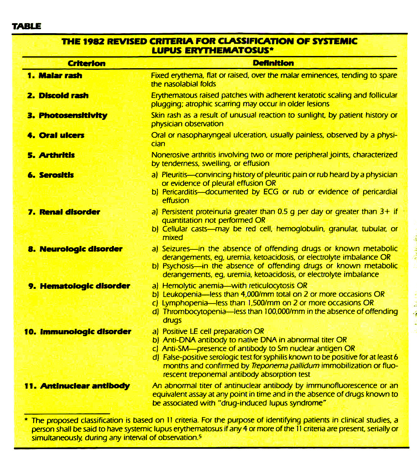 TABLETHE 1982 REVISED CRITERIA FOR CLASSIFICATION OF SYSTEMIC LUPUS ERYTHEMATOSUS*