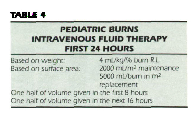 TABLE 4PEDIATRIC BURNS INTRAVENOUS FLUID THERAPY FIRST 24 HOURS