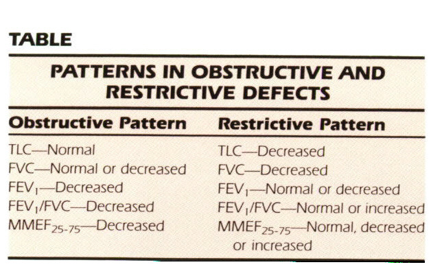 TABLEPATTERNS IN OBSTRUCTIVE AND RESTRICTIVE DEFECTS