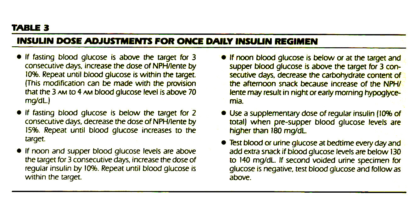 TABLE 3INSULIN DOSE ADJUSTMENTS FOR ONCE DAILY INSUUN REGIMEN