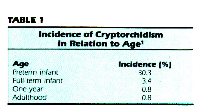 TABLE 1Incidence of Cryptorchidism in Relation to Age1
