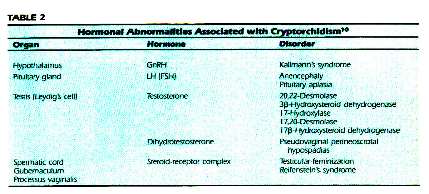 TABLE 2Hormonal Abnormalities Associated with Cryptorchidism10
