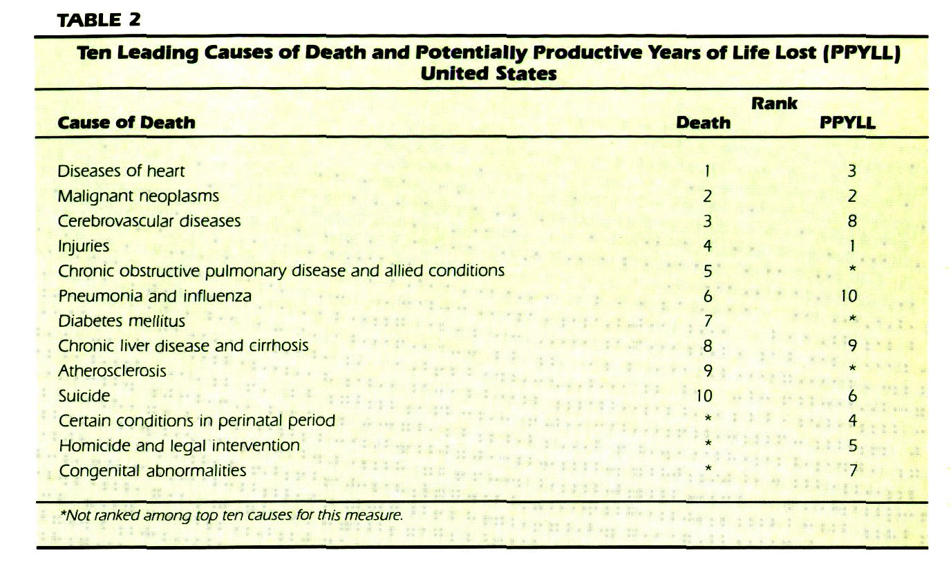 TABLE 2Ten Leading Causes of Death and Potentially Productive Years of Life Lost (PPYLL) United States