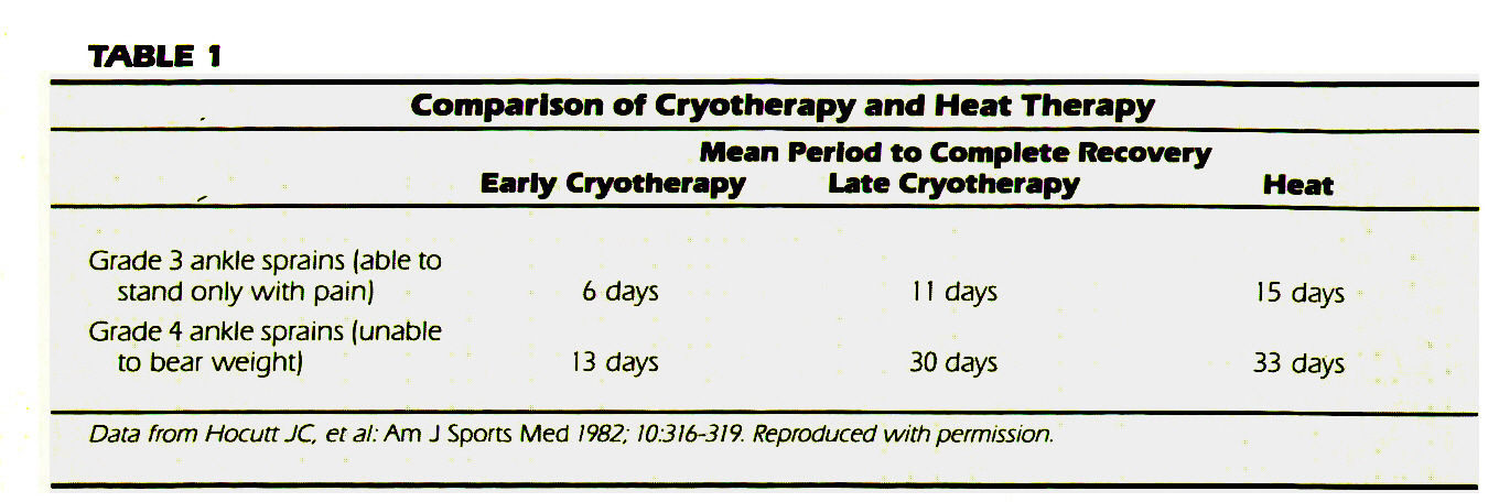 TABLE 1Comparison of Cryotherapy and Heat Therapy