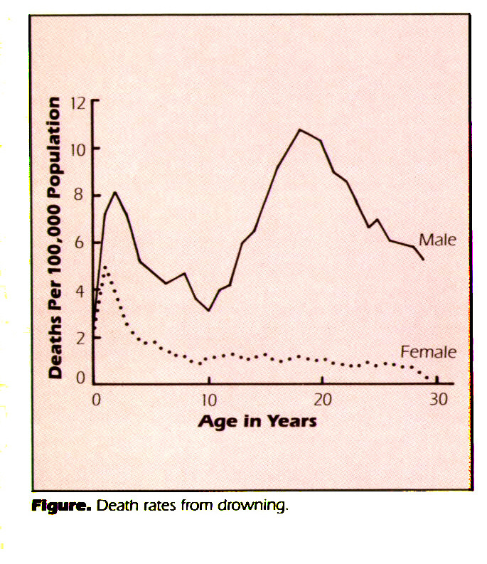 Figure. Death rates from drowning.
