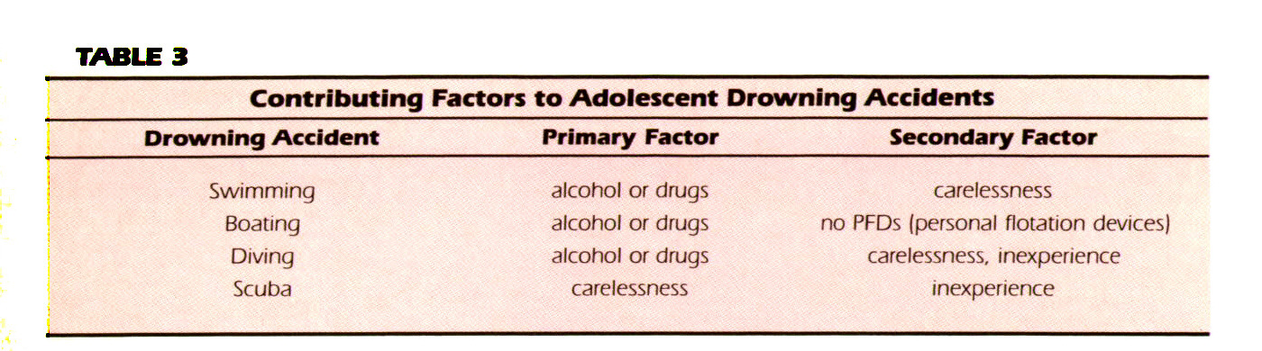 TABLE 3Contributing Factors to Adolescent Drowning Accidents