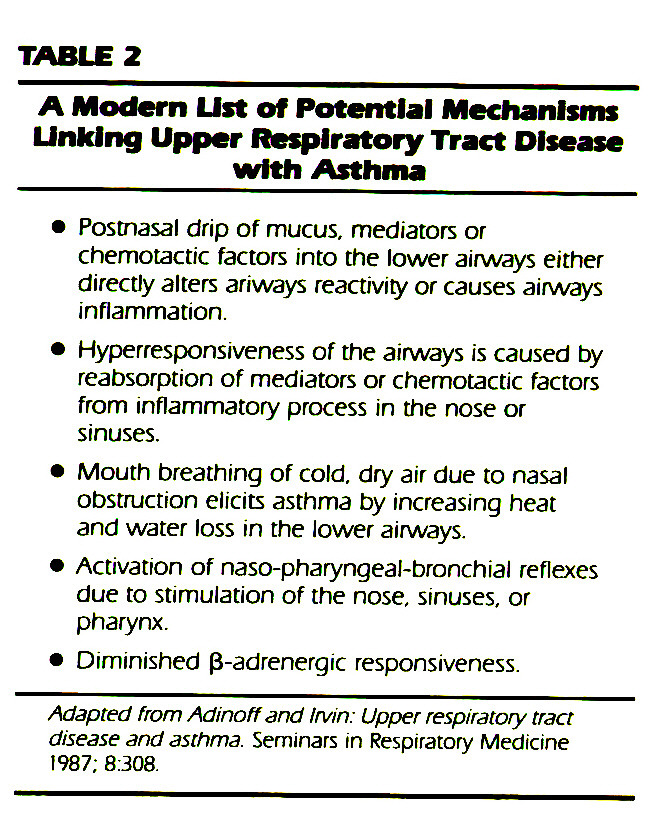 TABLE 2A Modern List of Potential Mechanisms Unking Upper Respiratory Tract Disease with Asthma