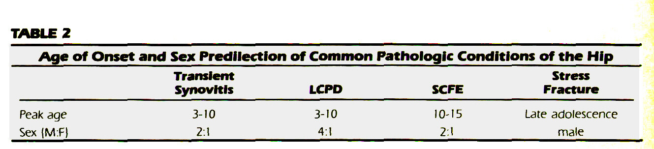 TABLE 2Age of Onset and Sex Predilection of Common Pathologic Conditions of the Hip
