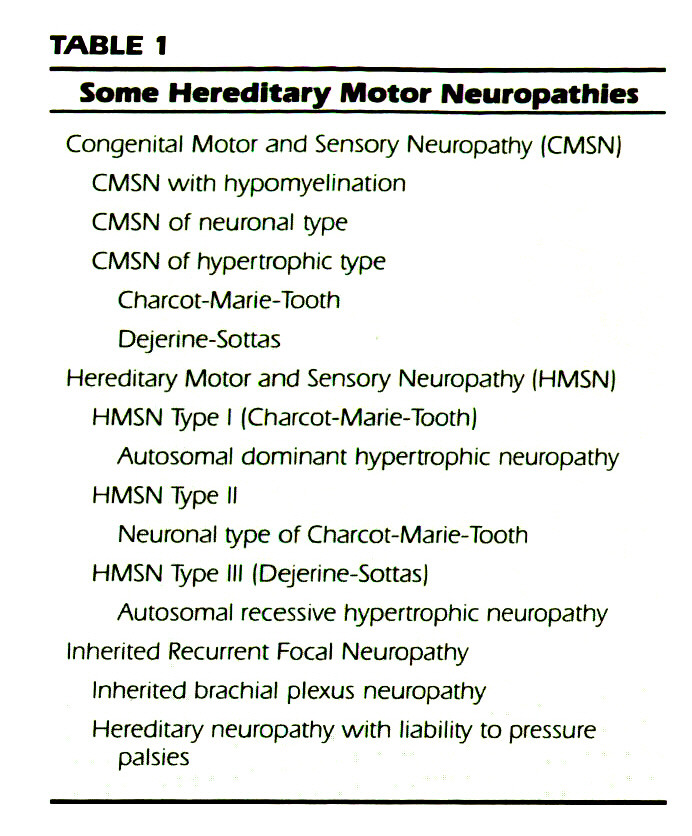 TABLE 1Some Hereditary Motor Neuropathies