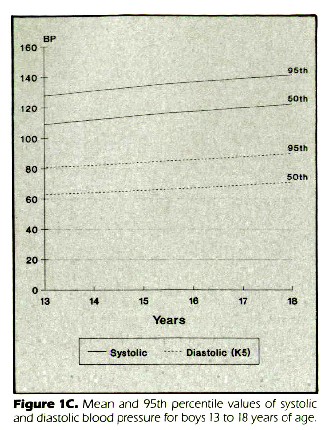 Figure 1C. Mean and 95th percentile values of systolic and diastolic blood pressure for boys 13 to 18 years of age.