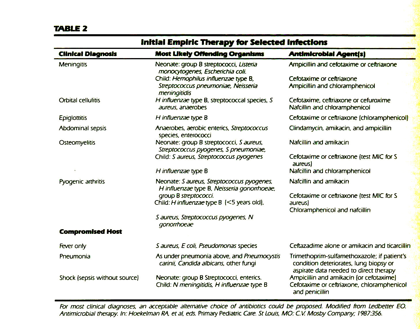 TABLE 2Initial Empiric Therapy for Selected Infections