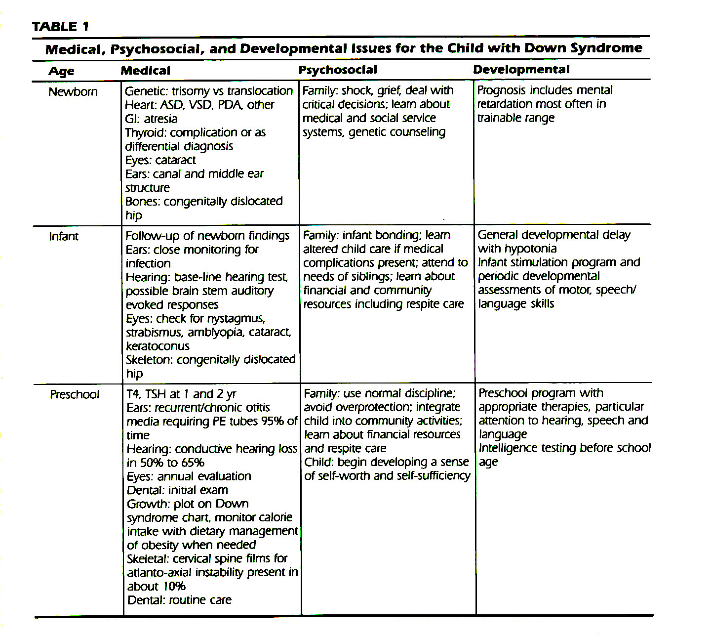 TABLE 1Medical, Psychosocial, and Developmental Issues for the Child with Down Syndrome