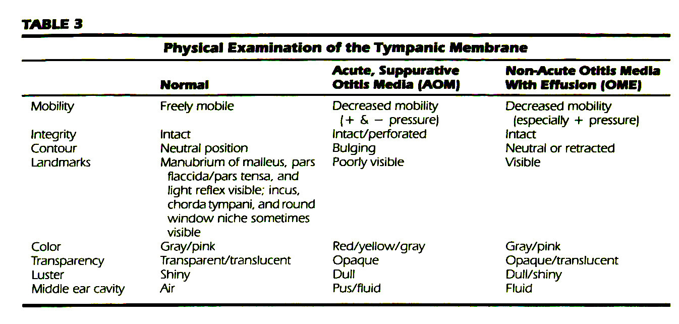 TABLE 3Physical Examination of the Tympanic Membrane