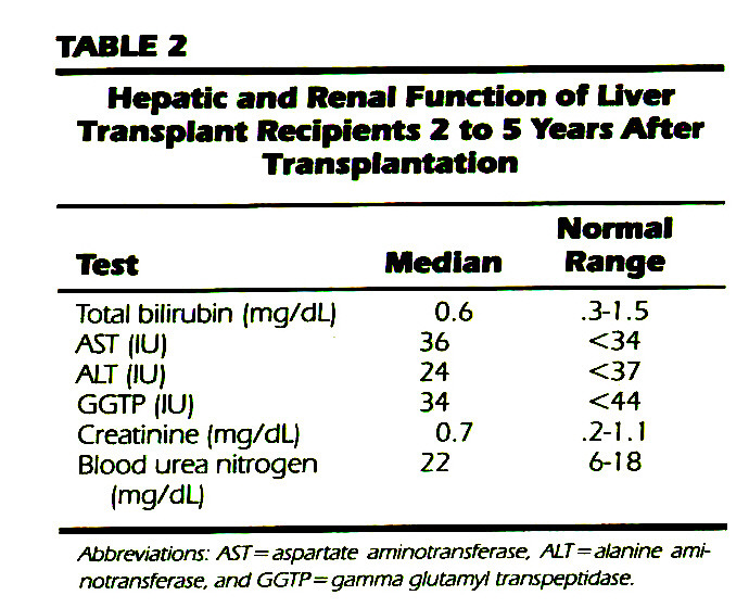 TABLE 2Hepatic and Renal Function of liver Transplant Recipients 2 to 5 Years After Transplantation