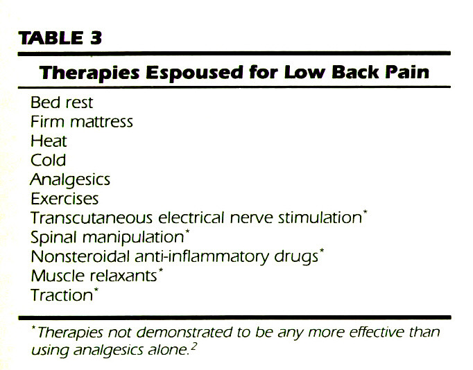 TABLE 3Therapies Espoused for Low Back Pain