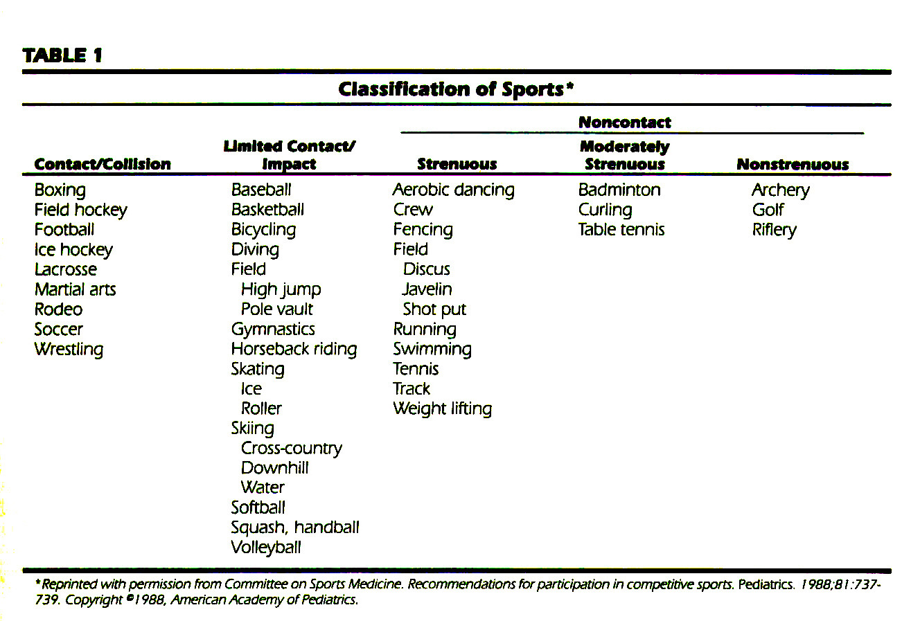 TABLE 1Classification of Sports*