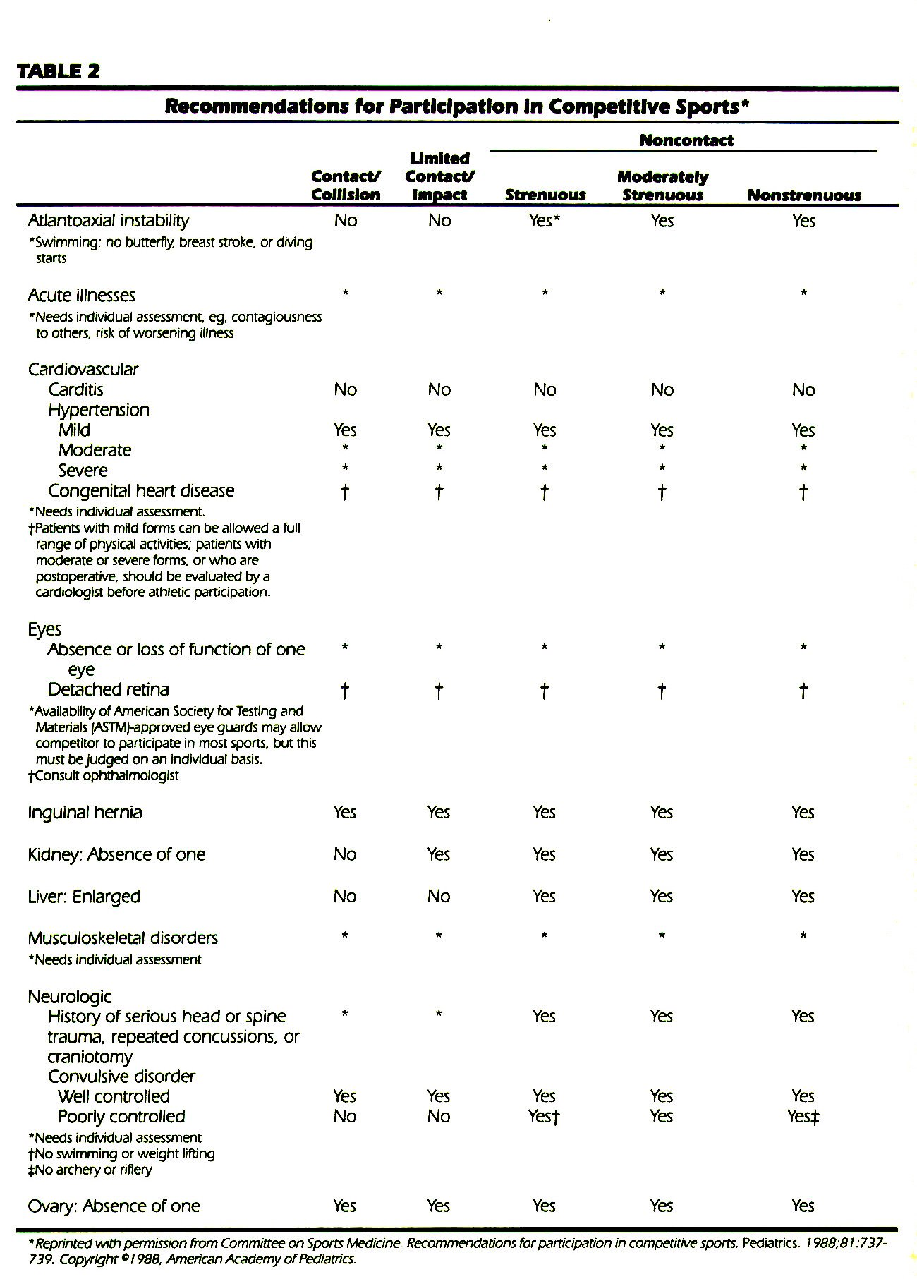 TABLE 2Recommendations for Participation In Competitive Sports'