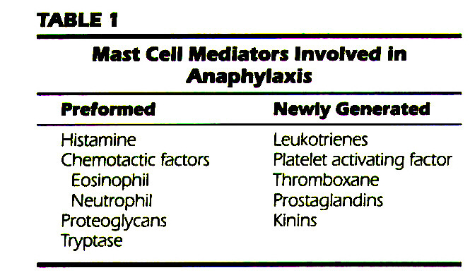 TABLE 1Mast Cell Mediators Involved in Anaphylaxis