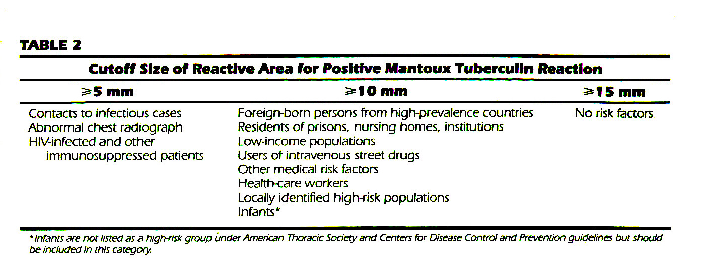 TABLE 2Cutoff Size of Reactive Area for Positive Mantoux Tuberculin Reaction