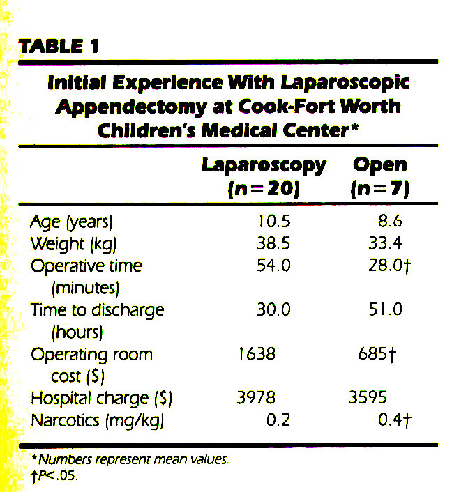 TABLE 1Initial Experience With Laparoscopic Appendectomy at Cook-Fort Worth Children's Medical Center*