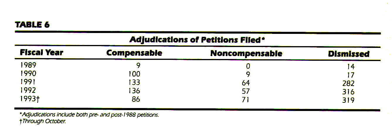 TABLE 6Adjudications of Petitions Filed*