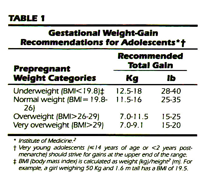 TABLE 1Gestational Weight-Gain Recommendations for Adolescents *†