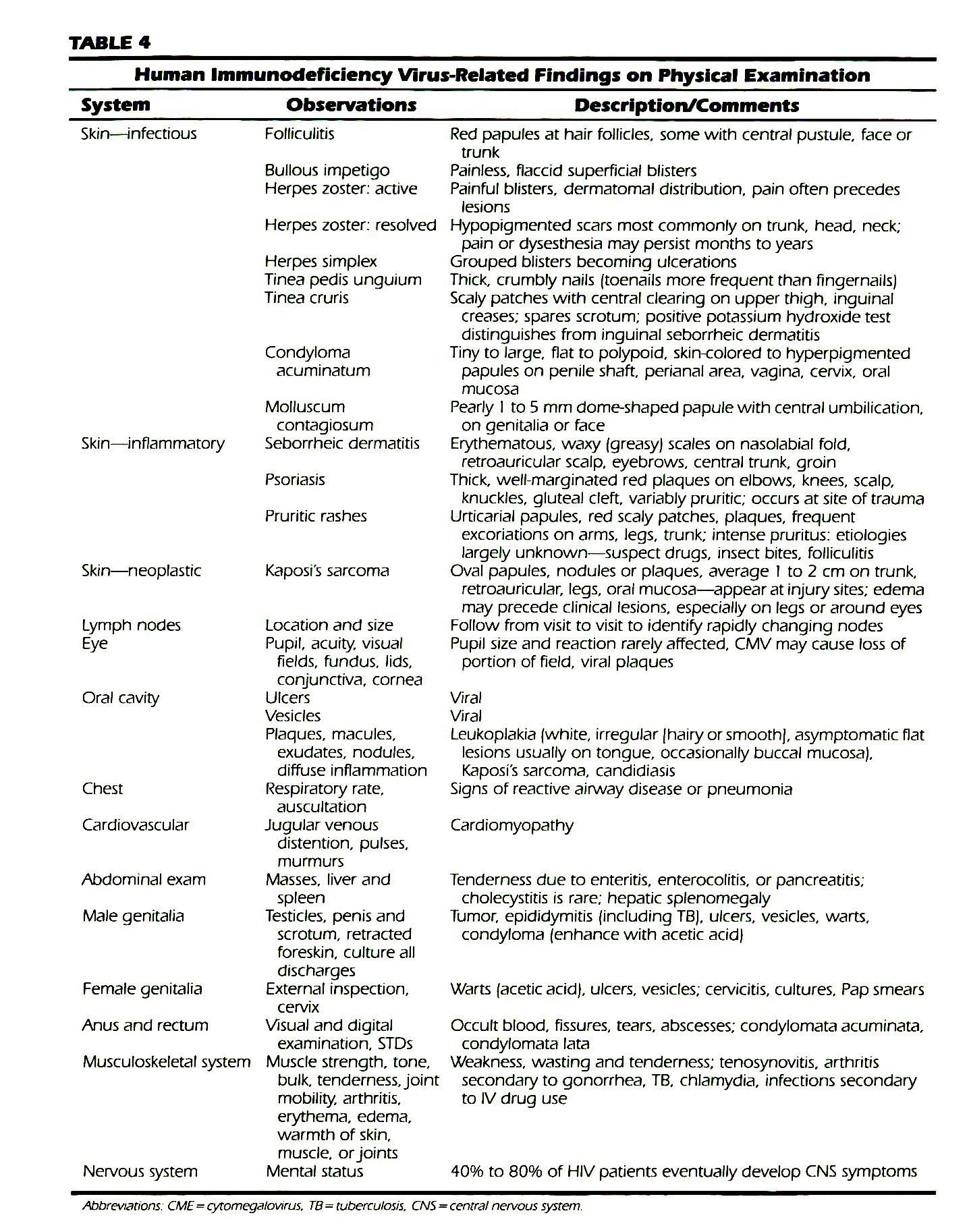 TABLE 4Human Immunodeficiency Virus-Related Findings on Physical Examination