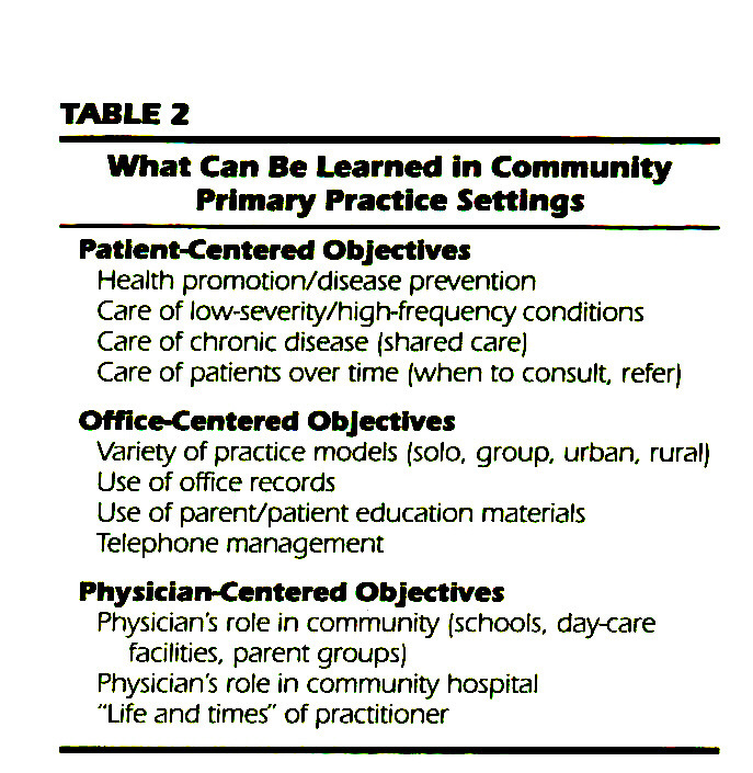 TABLE 2What Can Be Learned in Community Primary Practice Settings