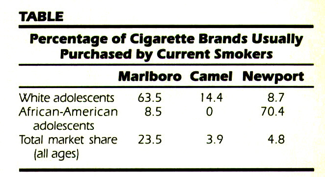 TABLEPercentage of Cigarette Brands Usually Purchased by Current Smokers