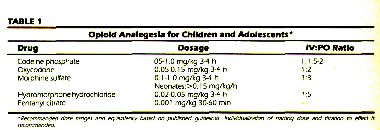 TABLE 1OpIoId Analegesla for Children and Adolescents*