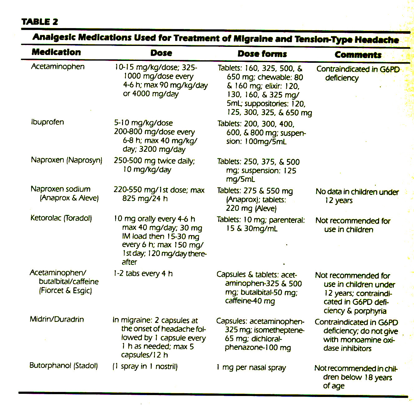 TABLE 2Analgesic Medications Used for Treatment of Migraine and Tension-Type Headache
