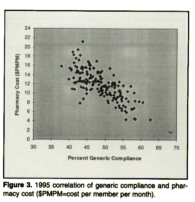 Figure 3. 1995 correlation of generic compliance and pharmacy cost ($PMPM=cost per member per month).