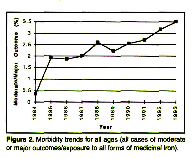 Figure 2. Morbidity trends for all ages (all cases of moderate or major outcomes/exposure to all forms of medicinal iron).