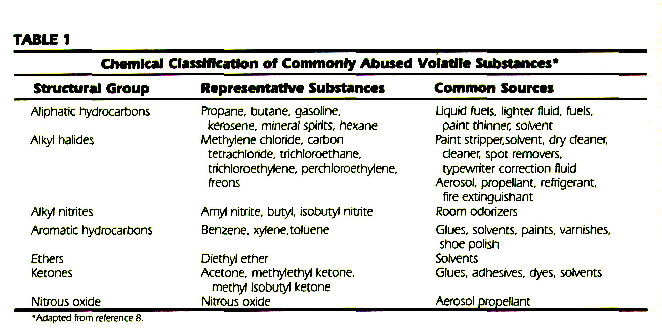 TABLE 1Chemical Classification of Commonly Abused Volatile Substances*