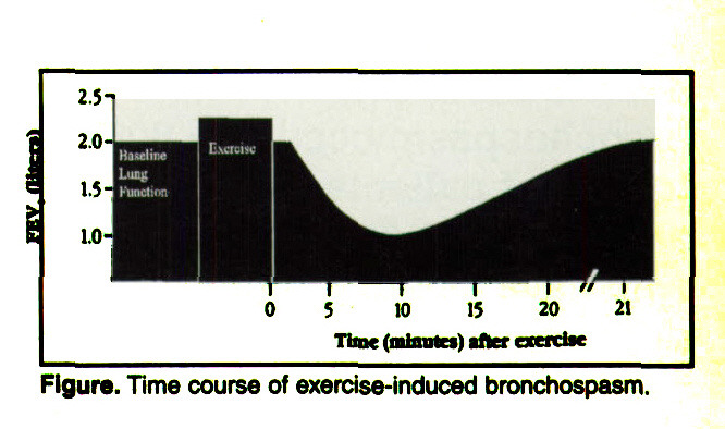 Figure. Time course of exercise-induced bronchospasm.