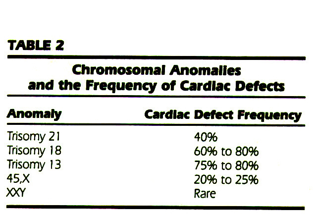 TABLE 2Chromosomal Anomalies and the Frequency of Cardiac Defects