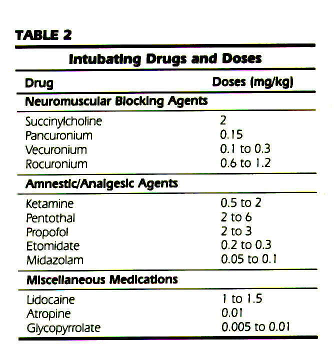 TABLE 2Intubating Drugs and Dosas