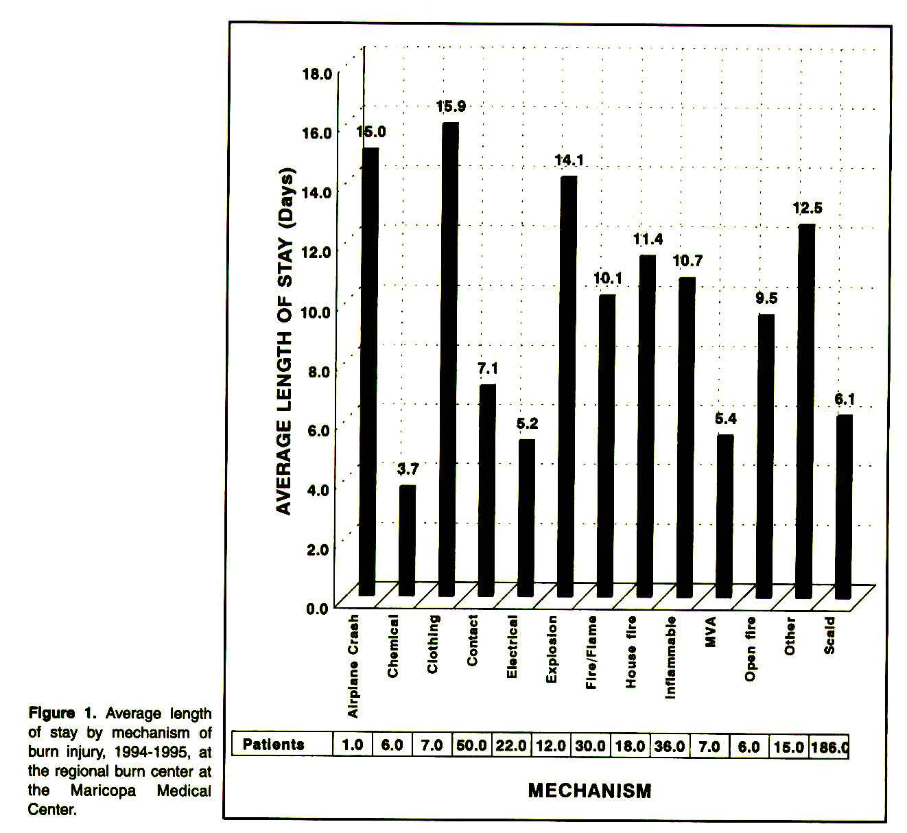 Figure 1. Average length of stay by mechanism of burn injury, 1994-1995, at the regional burn center at the Maricopa Medical Center.
