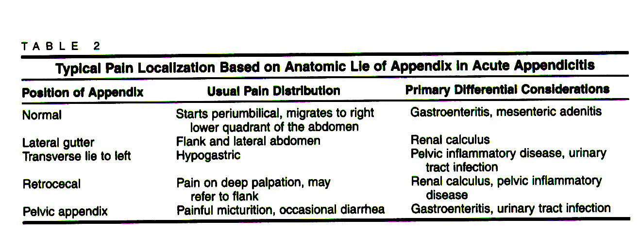 TABLE 2Typical PaIn Localization Based on Anatomic Lie of Appendix In Acute Appendicitis