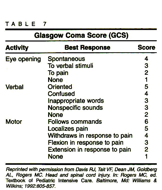 TABLE 7Glasgow Coma Score (GCS)