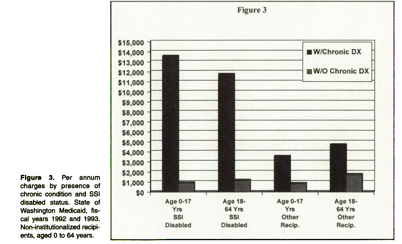 Figure 3. Per annum charges by presence of chronic condition and SSI disabled status. State of Washington Medicaid, fiscal years 1992 and 1993. Non-institutionalized recipients, aged O to 64 years.